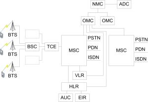 Рисунок 1.1 Функциональное построение сети стандарта GSM.